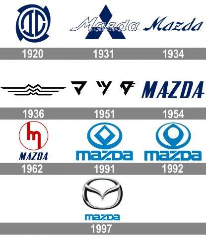 Mazda Brand History